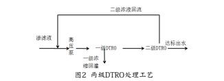 两级DTRO处理工艺