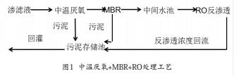 厌氧+MBR+RO处理工艺